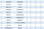 武汉大学第2,中南大学前3!2016-2019中国大学部级科研奖励排名发布