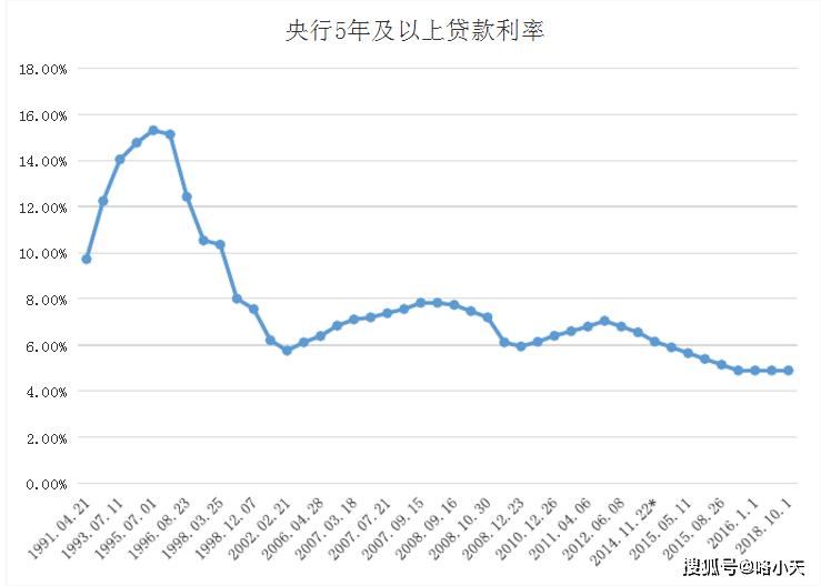 利率与gdp_股市 利率和GDP增长,啥关系