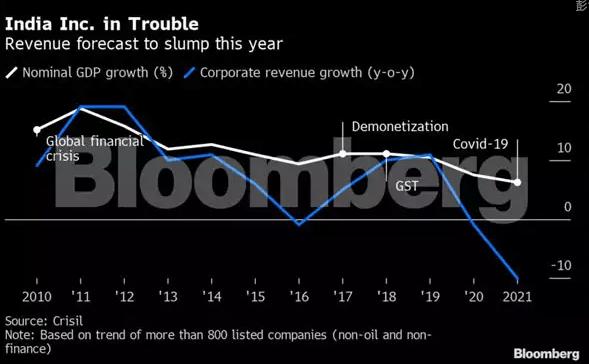 印度经济总量预测_印度阿南德预测