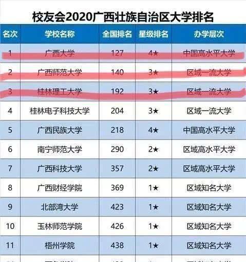 广西高校排名_广西各市gdp排名2020