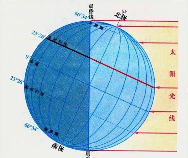 原创             地球距离太阳近的时候,反而是冬天!这不奇怪吗?