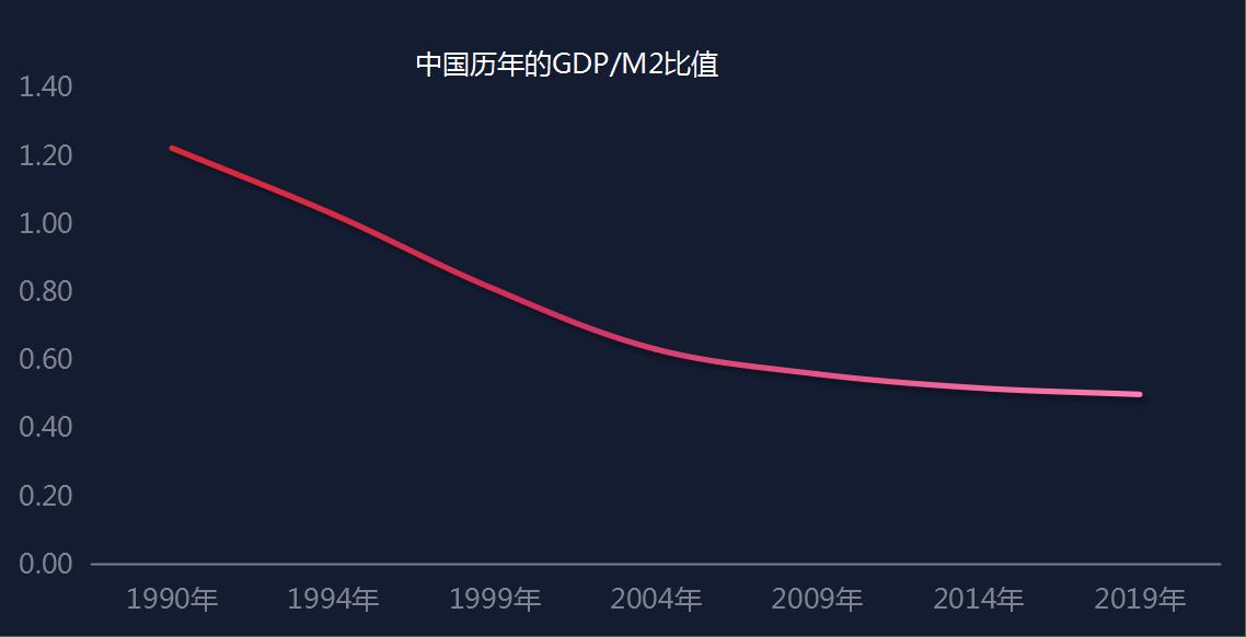 货币流通速度跟gdp的关系_数字货币图片