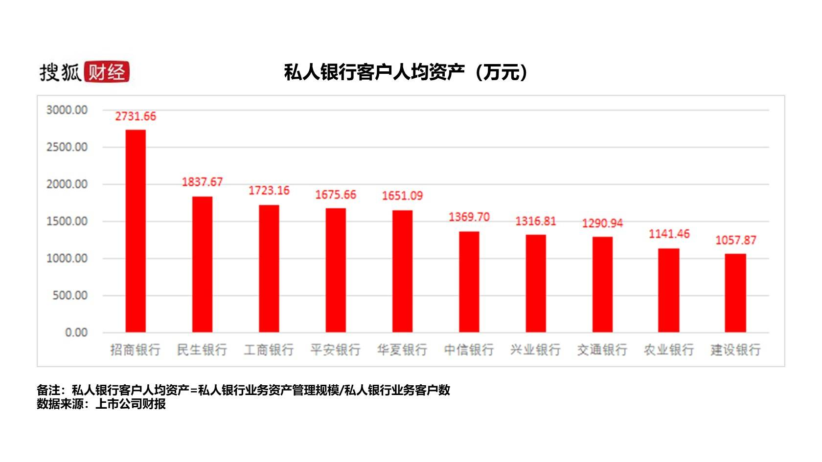 人均资产_资产负债表