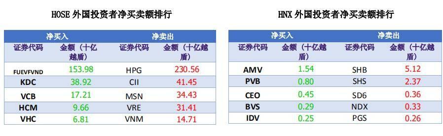 原创资金流持续涌入市场,胡志明交易所收盘集合竞价时系统出现故障!