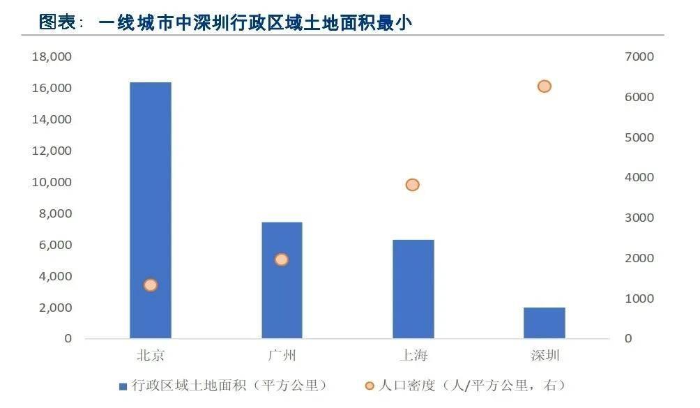 深圳每年新增人口_2017年中国常住人口流入量最多的十个城市,人口是重要的资