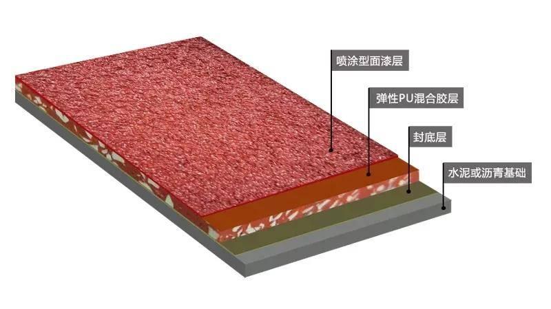 混合型塑胶跑道材料