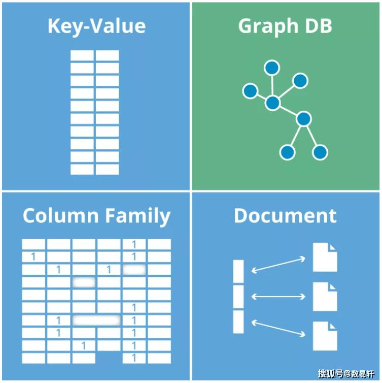 你知道这六个图形数据库的应用场景吗?