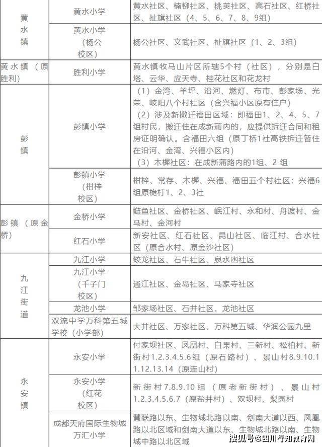 双流县人口_成都新都区、双流区、郫都区成华区、龙泉驿区常住人口最多