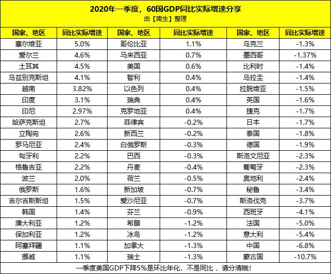 2017俄罗斯一季度gdp_金砖五国:中国、俄罗斯、印度、巴西、南非,第一季度GDP对比