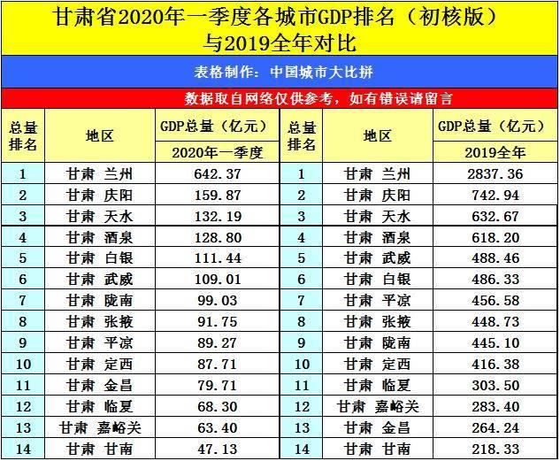 2020庆阳第一季度gdp_巨丰研究院宏观经济月报 3月
