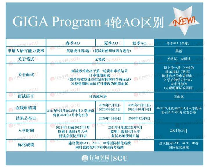 原创             SGU申请必看   庆应GIGA放大招,一年开启4轮招生!