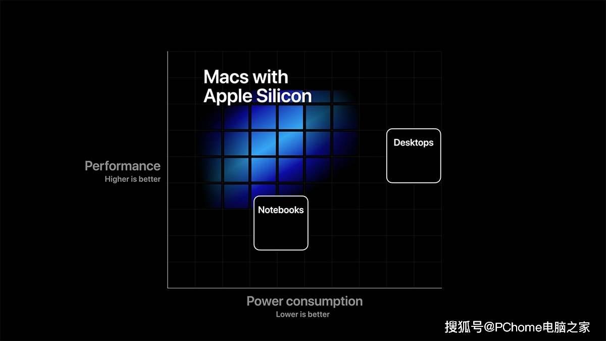 蘋果Mac mini開發機跑分曝光 A12Z性能縮水明顯