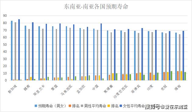 东南亚国家按人口排列_人口普查