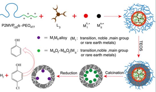 华东理工大学在中空介孔纳米催化反应器研究取得新进展