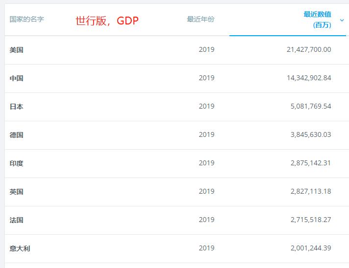 中国GDP和GNP_金砖五国GDP十年对比:中国人均GDP从第4到第1,总量超四国之和
