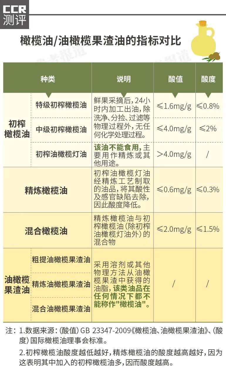 """美格尔橄榄油_橄榄油抽检报告:""""100%初榨""""造假多,美格尔反式脂肪酸超标12 ..."""