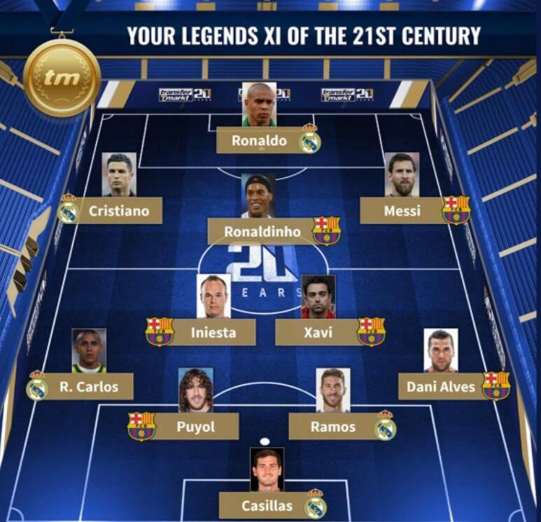 21世纪最佳阵容:C罗梅西领衔 皇马巴萨包