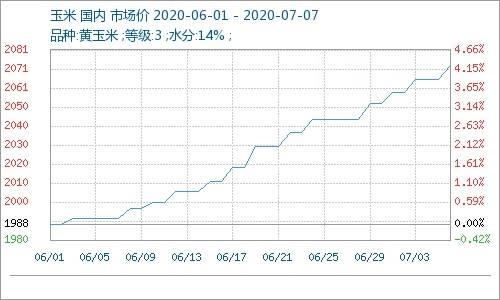 """成本不错,6月份国内乙醇市场""""越走越高"""