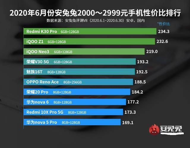 骁龙865旗舰降至2499元,2000元档榜单出炉,这款手机性价比最高