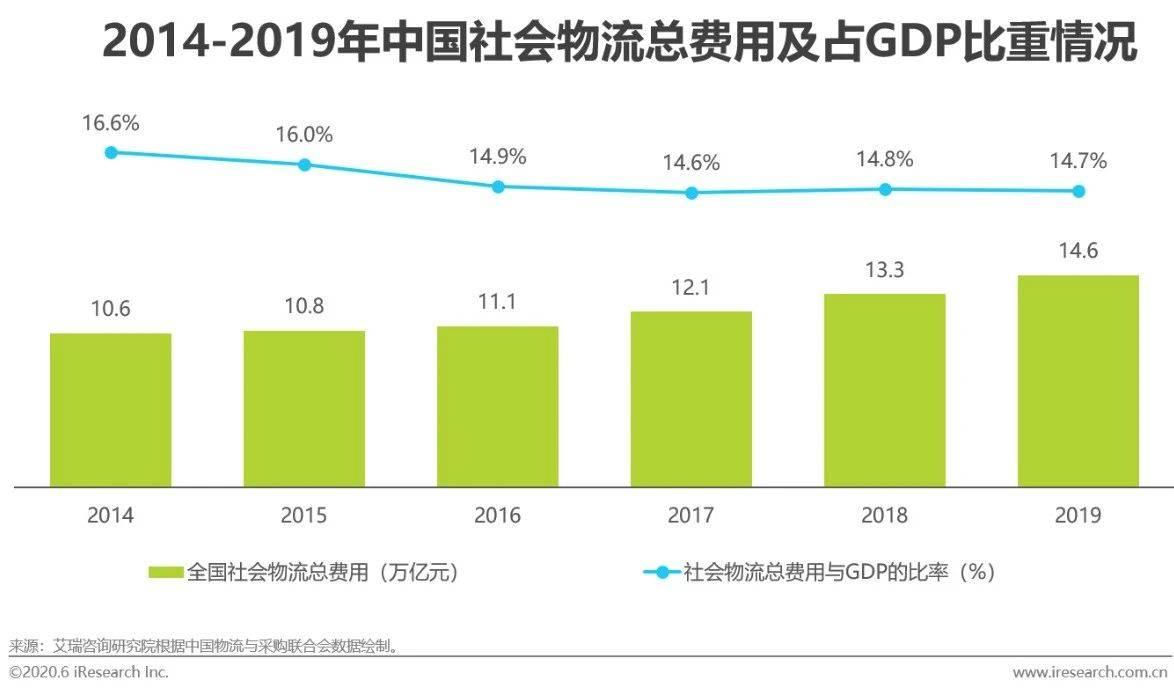 2020年中国人工智能+物流发展研究报告