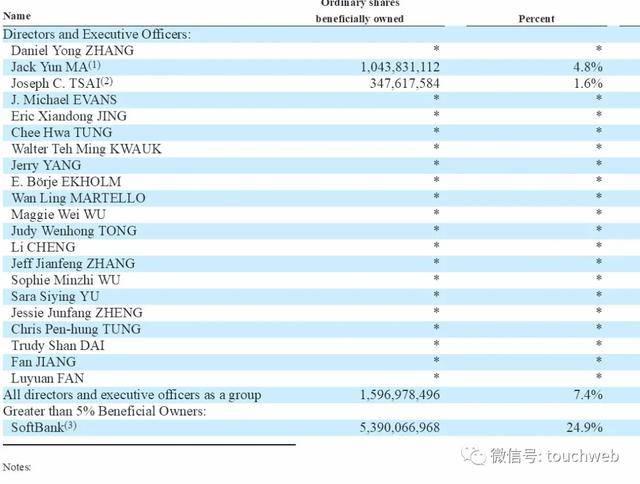 阿里股权曝光:马云持股降至4.8% 蒋凡被除名阿里合伙人
