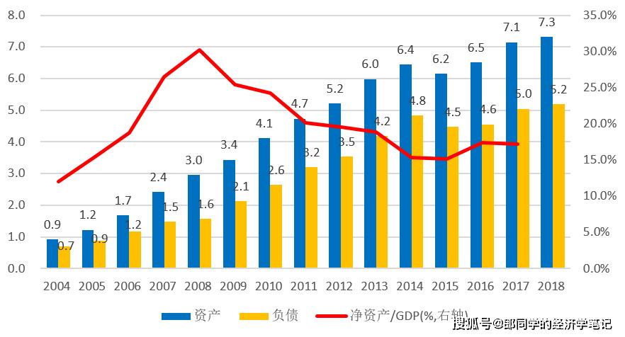 国际收支平衡表5:国际投资头寸