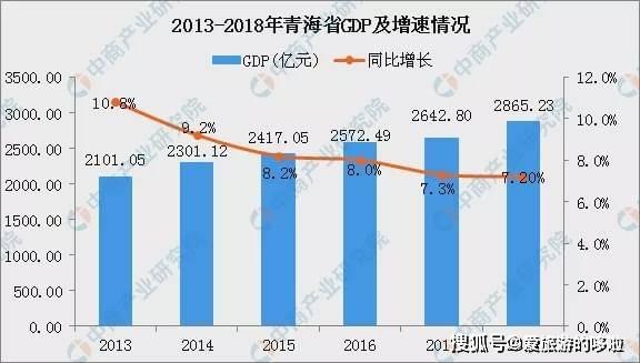 青海gdp凉了_24省市上半年GDP增速排行出炉 湖北排在第九