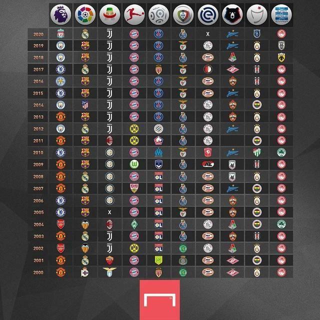 2021欧洲杯竞猜app平台_ 五大联赛夺冠排行榜:曼联、皇马、尤文、拜仁、圣埃蒂安各自领跑!(图1)
