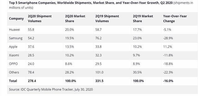 2020年Q2手机出货量:OPPO跻身TOP5,Reno4系列表现亮眼