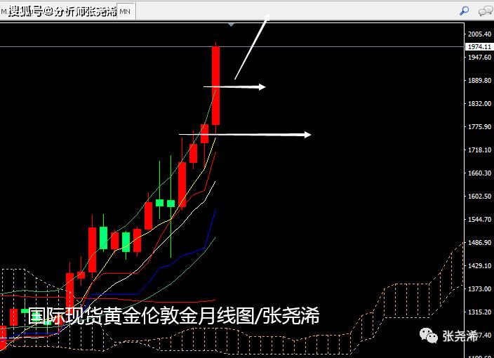 張堯浠:黄金7月暴涨逾10%、经济根基动摇8月看涨不减
