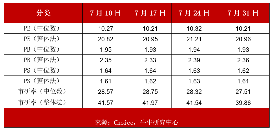 精选层上周估值:32家上市新股周涨幅均值12.69%,PE平均达36.24