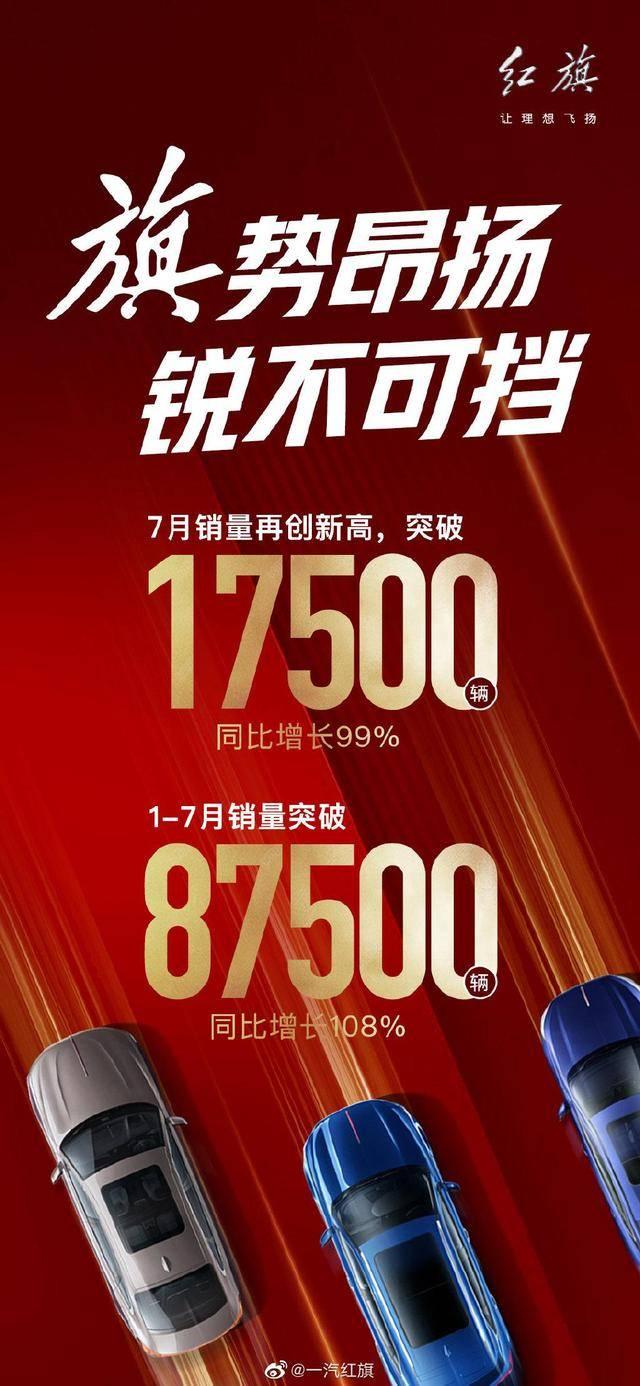 一汽红旗7月销量揭晓:斩获1.75万辆,同比暴涨99%!