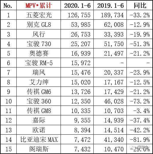 上半年MPV销量龙虎榜:五菱宏光排第一,比亚迪宋MAX跌幅最大