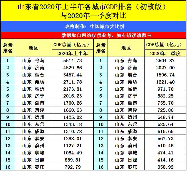 2020全年GDP青岛_2020年宁波GDP有望突破12300亿 超过无锡 郑州 长沙 青岛吗