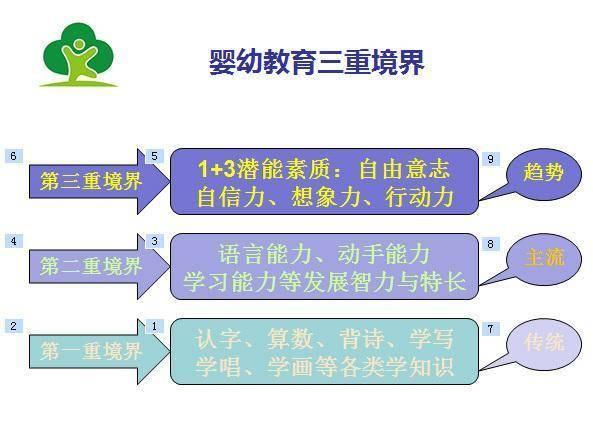 中国儿童工业会展商务基地将大力发展婴幼儿教育!