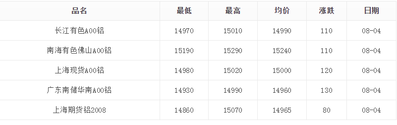 8月4日铝价格大幅度上涨