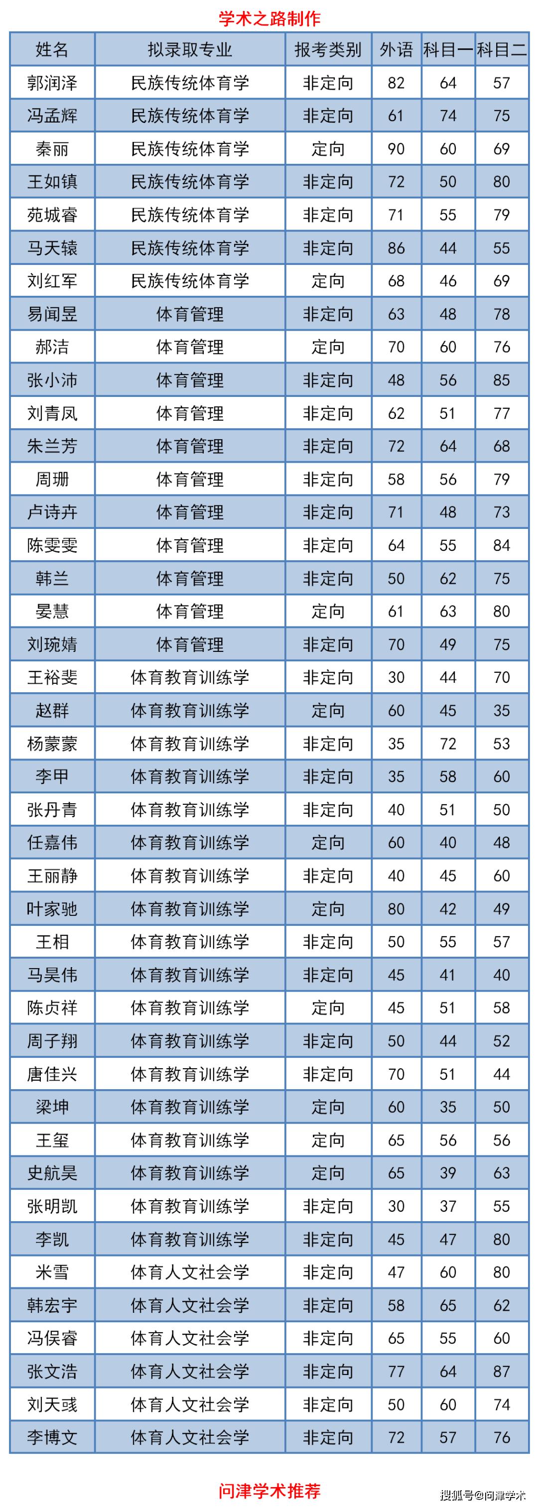 上海体育学院2020年博士招生拟录取名单公示(普通招考)