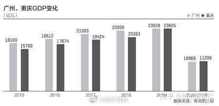 天津重庆gdp必然超过广州_重庆经济超越天津,不是偶然是必然