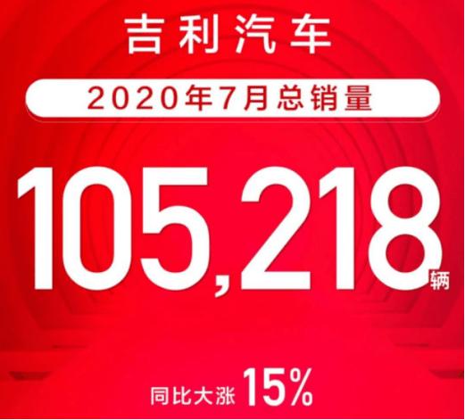 105218辆!吉利汽车7月销量同比增长约15%