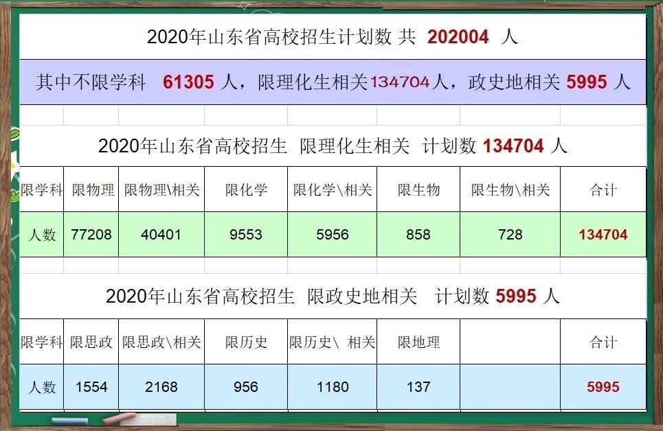 大数据推算:2020山东高校录取最低分预估,理科454分,文科474分