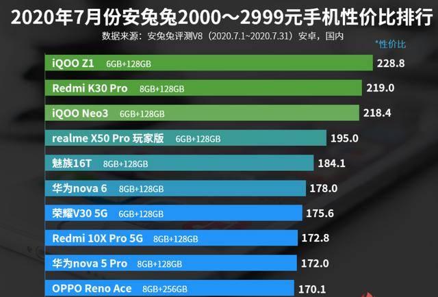 安兔兔2000—2999元手机性价比排名:魅族16T上榜!