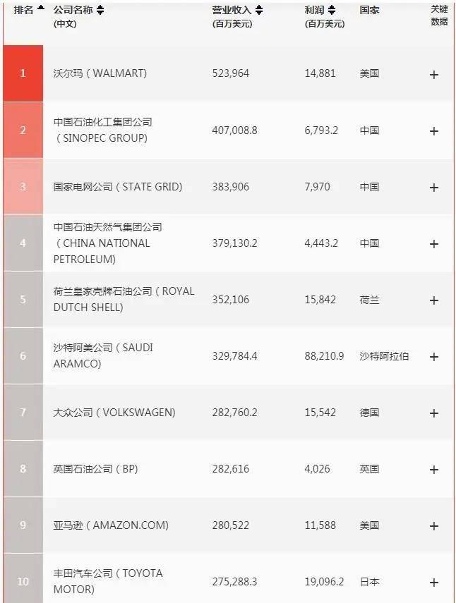 中国财富世界500强数量首超美国(附上榜名单)
