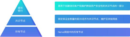 AEX丨异构跨链黑马Nerve如何引领DeFi区块链时代!-NULS一个可定制的区块链基础设施!