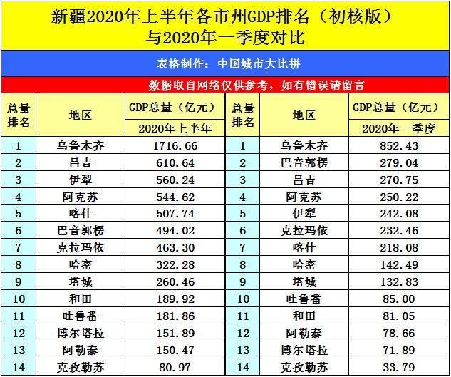 宁夏2020年各地gdp_内蒙古呼和浩特与宁夏银川的2020上半年GDP怎样