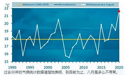 没有空调,欧洲人靠什么硬扛史上最热夏天 图3