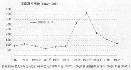 原创1990年海南房地产泡沫有多严重,烂尾楼有多少?—自贸港建设思考