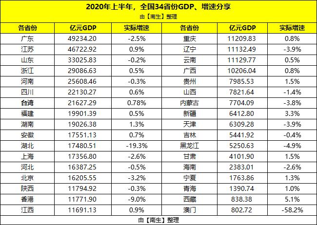 香港台湾gdp_上半年我国各省份GDP:广东第1、台湾第7、香港第21、澳门第33