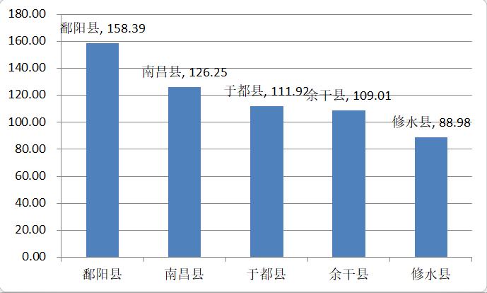 最多人口的县_中国人口最多的县级市 县 村