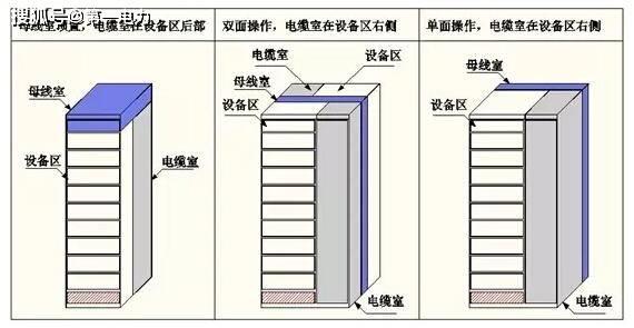 开关柜母线选型与部署,电力工程技术专家分析! 高压开关柜中铜排载流量怎么选择
