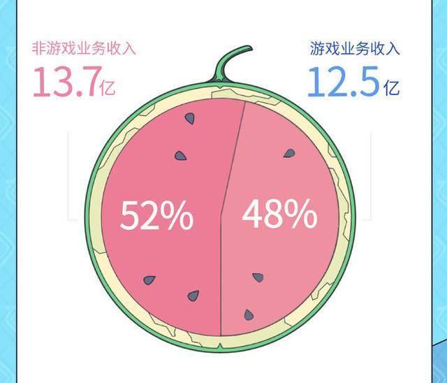 """鲶鱼 B站Q2营收26.2亿,当""""鲶鱼""""诞生时"""